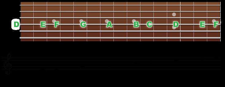 4弦の音の並びと音符