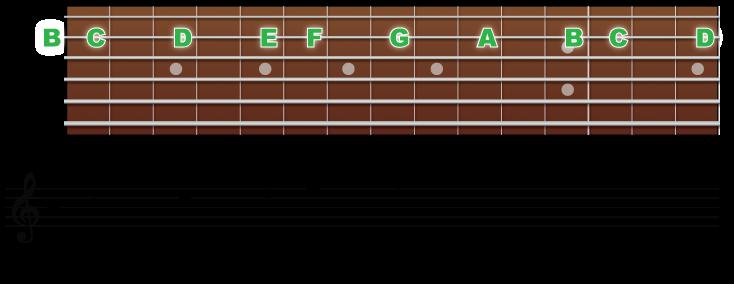 2弦の音の並びと音符