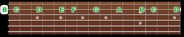 2弦の音の並び