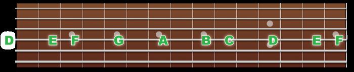 4弦の音の並び