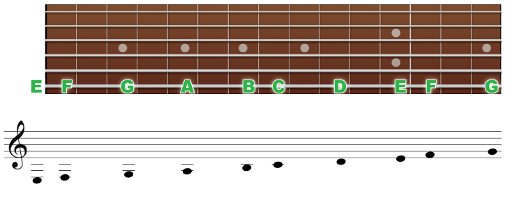 6弦の音の並びと音符