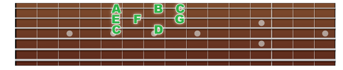 major-scale-3rdstring-note
