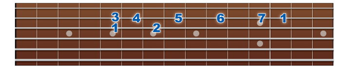 major-scale-3rdstring-wide1