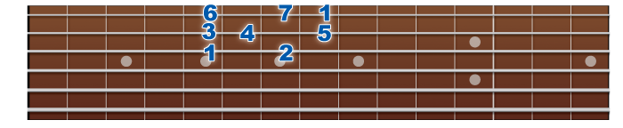 major-scale-3rdstring