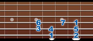「基本形」「4弦フォーム」「3弦フォーム」で1セット