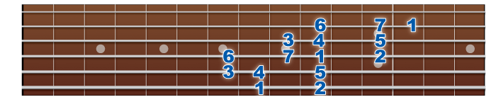 major-middlefinger-2octave-6&4strings